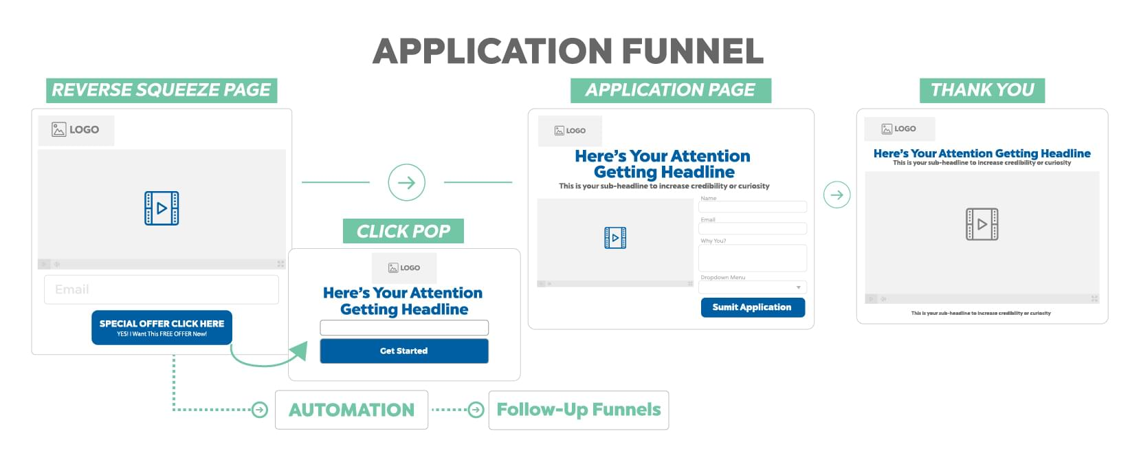 Application Funnel